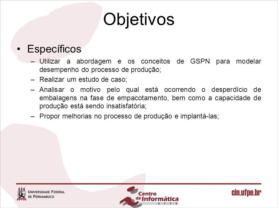 Objetivos Específicos –Utilizar a abordagem e os conceitos de GSPN para modelar desempenho do processo de produção; –Realizar um estudo de caso; –Anal