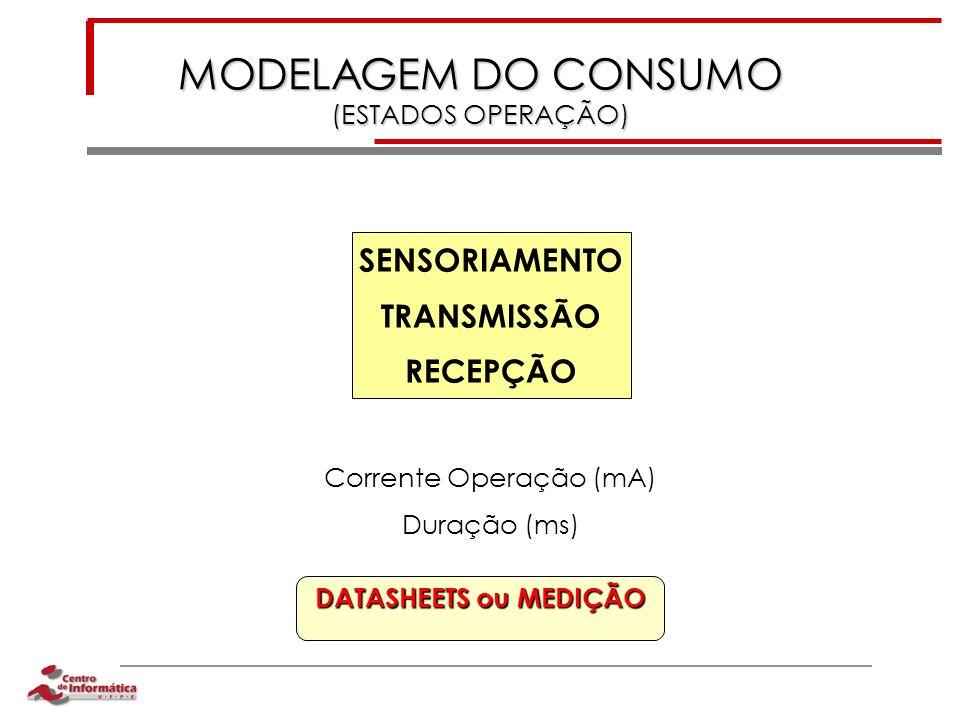 MODELAGEM DO CONSUMO (ESTADOS OPERAÇÃO) SENSORIAMENTO TRANSMISSÃO RECEPÇÃO Corrente Operação (mA) Duração (ms) DATASHEETS ou MEDIÇÃO