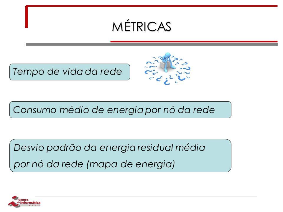 MÉTRICAS Tempo de vida da rede Consumo médio de energia por nó da rede Desvio padrão da energia residual média por nó da rede (mapa de energia)