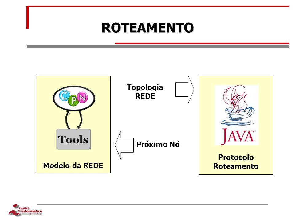 ROTEAMENTO Topologia REDE Próximo Nó Modelo da REDE Protocolo Roteamento