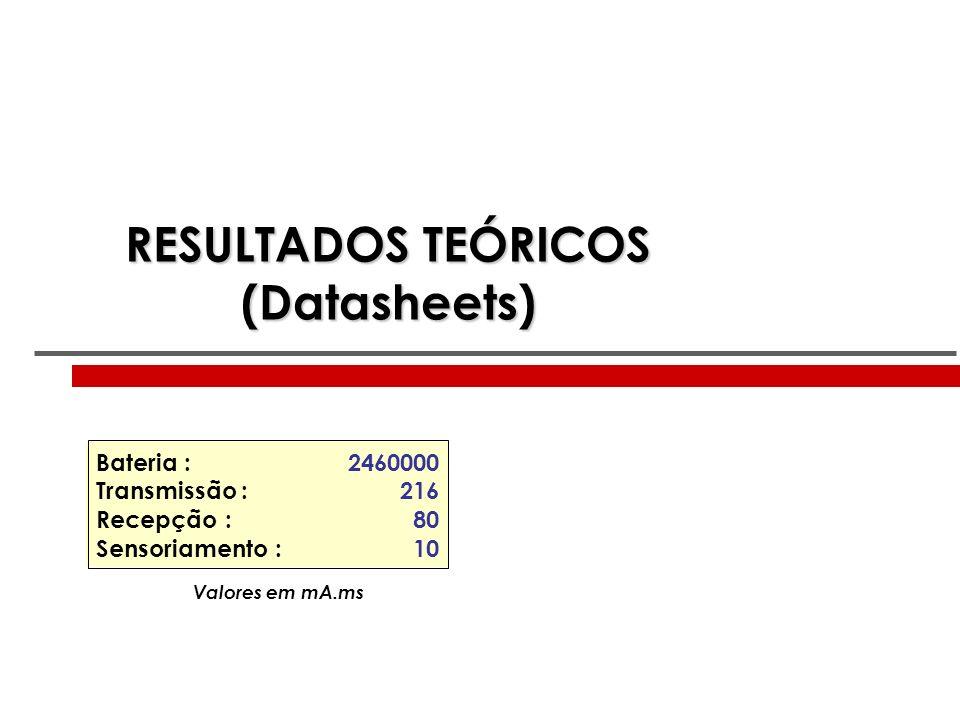 RESULTADOS TEÓRICOS (Datasheets) Bateria : Transmissão : Recepção : Sensoriamento : 2460000 216 80 10 Valores em mA.ms