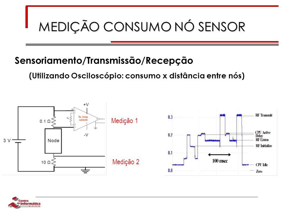 MEDIÇÃO CONSUMO NÓ SENSOR Sensoriamento/Transmissão/Recepção (Utilizando Osciloscópio: consumo x distância entre nós) Medição 1 Medição 2