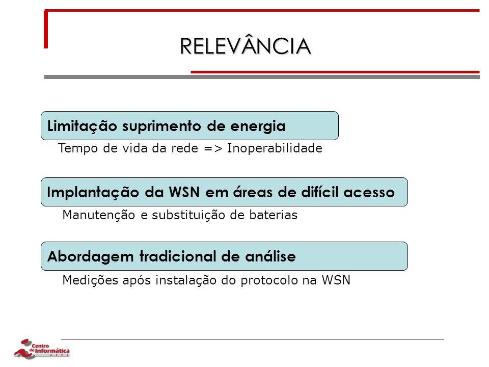 RELEVÂNCIA Limitação suprimento de energia Implantação da WSN em áreas de difícil acesso Abordagem tradicional de análise Tempo de vida da rede => Ino