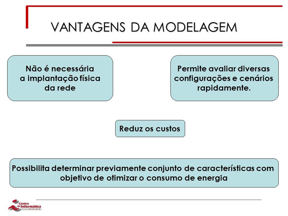 VANTAGENS DA MODELAGEM Não é necessária a implantação física da rede Permite avaliar diversas configurações e cenários rapidamente. Possibilita determ