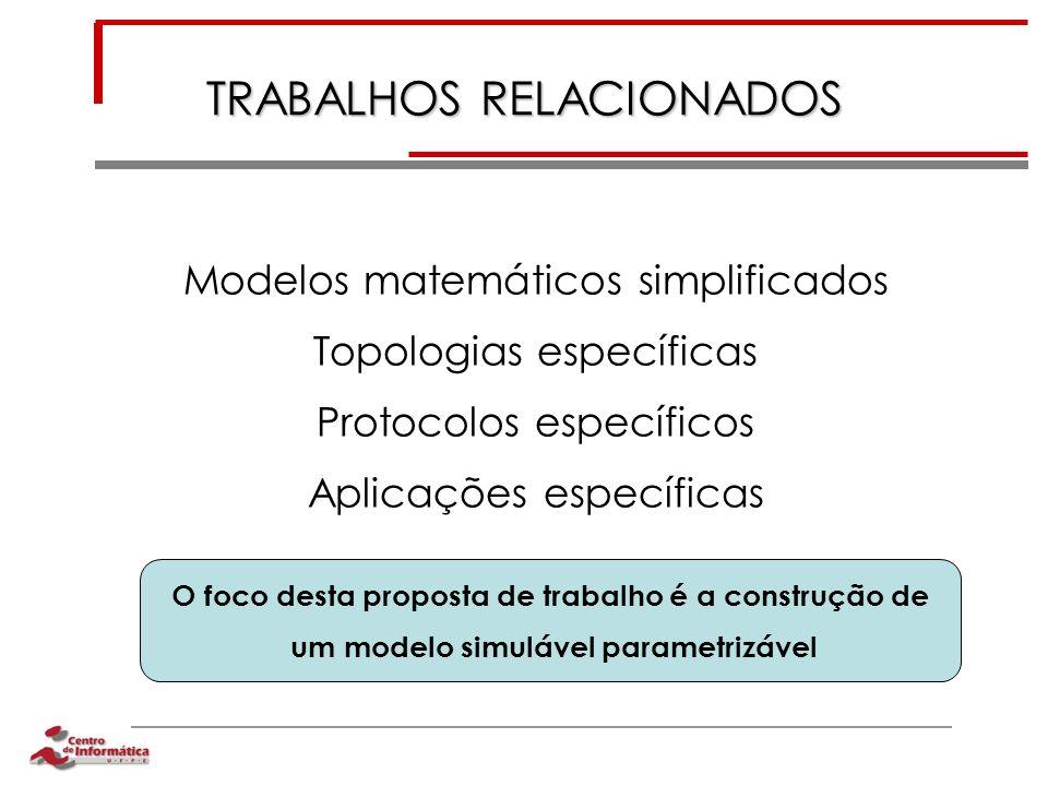 TRABALHOS RELACIONADOS Modelos matemáticos simplificados Topologias específicas Protocolos específicos Aplicações específicas O foco desta proposta de