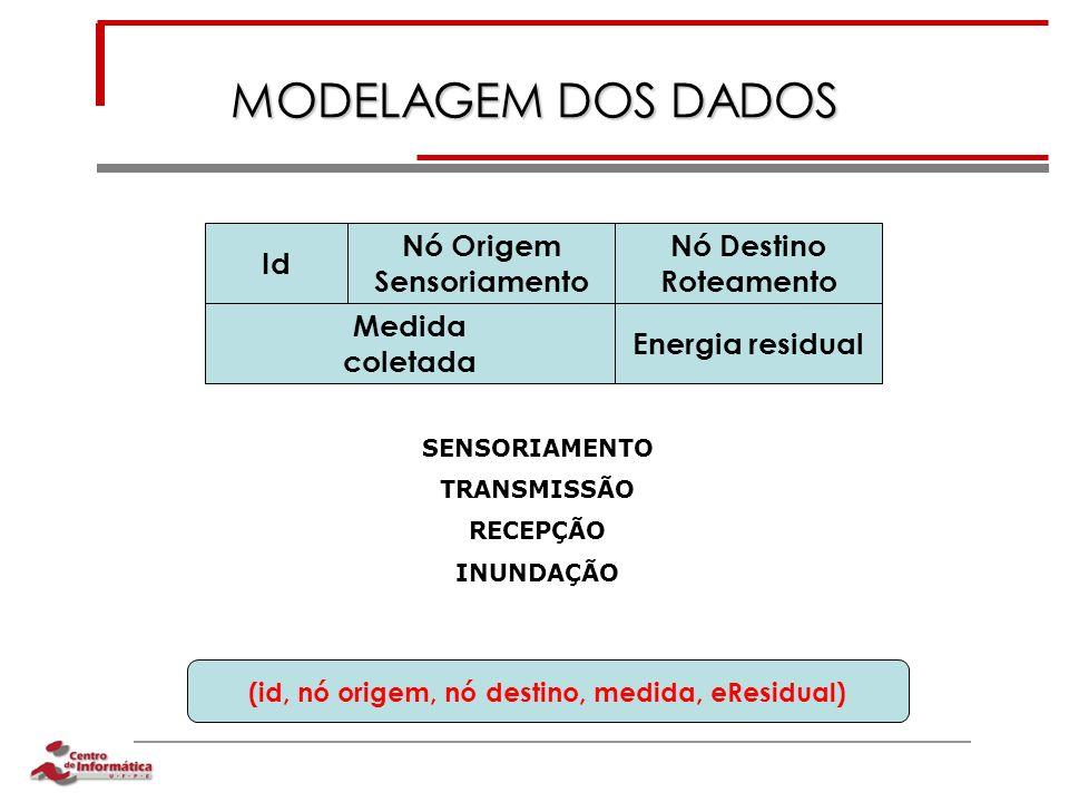 MODELAGEM DOS DADOS SENSORIAMENTO TRANSMISSÃO RECEPÇÃO INUNDAÇÃO Id Nó Origem Sensoriamento Nó Destino Roteamento Medida coletada Energia residual (id