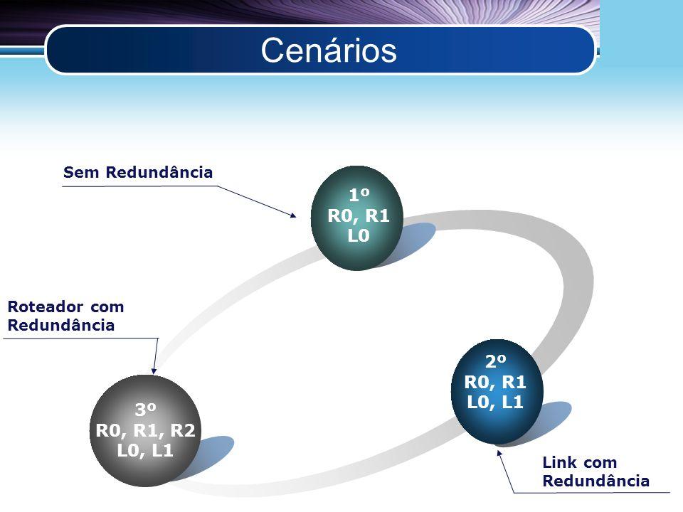 LOGO Cenários 2º R0, R1 L0, L1 1º R0, R1 L0 3º R0, R1, R2 L0, L1 Sem Redundância Link com Redundância Roteador com Redundância