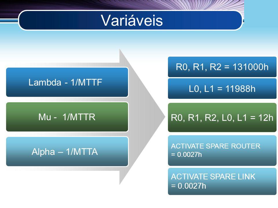 LOGO Variáveis Lambda - 1/MTTF Mu - 1/MTTR Alpha – 1/MTTA R0, R1, R2 = 131000h R0, R1, R2, L0, L1 = 12h L0, L1 = 11988h ACTIVATE SPARE ROUTER = 0.0027h ACTIVATE SPARE LINK = 0.0027h