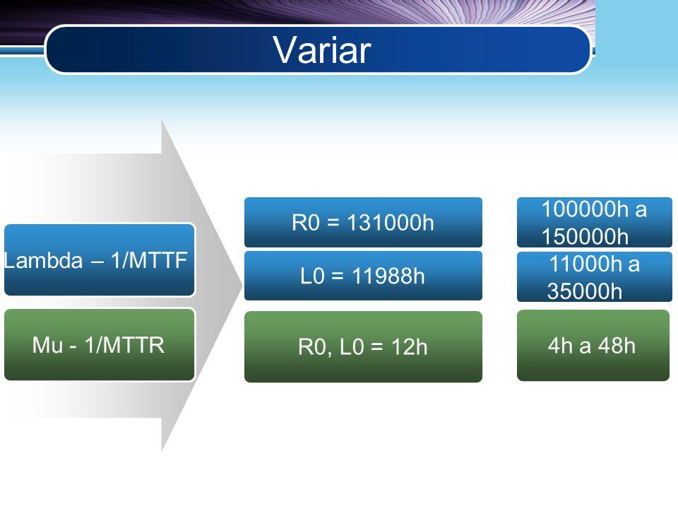 LOGO Variar Lambda – 1/MTTF Mu - 1/MTTR R0 = 131000h R0, L0 = 12h L0 = 11988h 100000h a 150000h 11000h a 35000h 4h a 48h