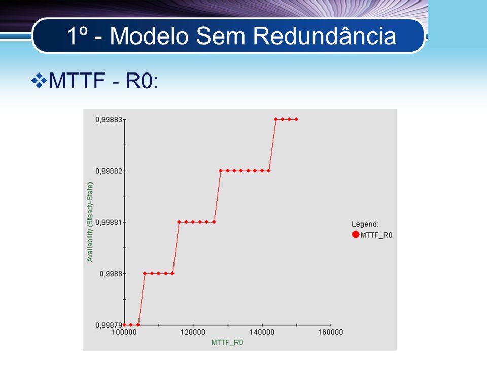 LOGO 1º - Modelo Sem Redundância MTTF - R0: