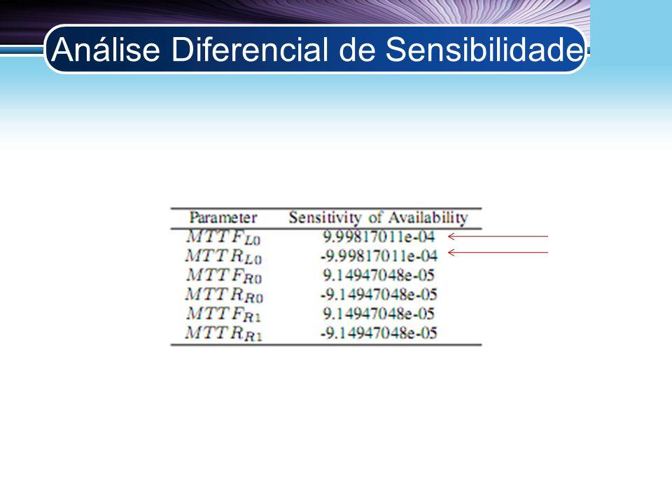 LOGO Análise Diferencial de Sensibilidade