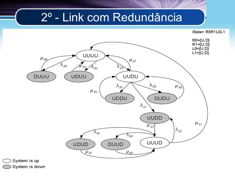 LOGO 2º - Link com Redundância