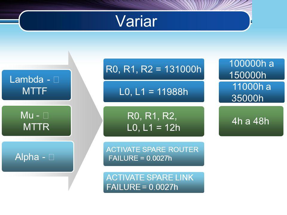LOGO Variar Lambda - MTTF Mu - MTTR Alpha - R0, R1, R2 = 131000h R0, R1, R2, L0, L1 = 12h ACTIVATE SPARE ROUTER FAILURE = 0.0027h L0, L1 = 11988h 1000