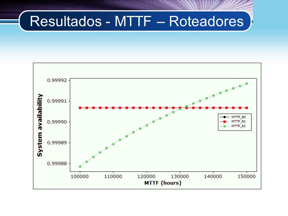 LOGO Resultados - MTTF – Roteadores