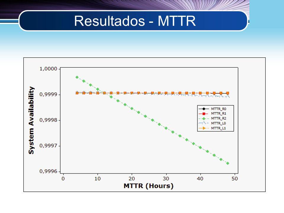 LOGO Resultados - MTTR
