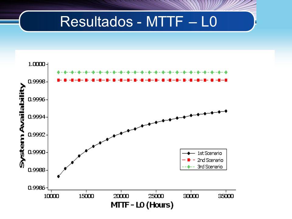 LOGO Resultados - MTTF – L0
