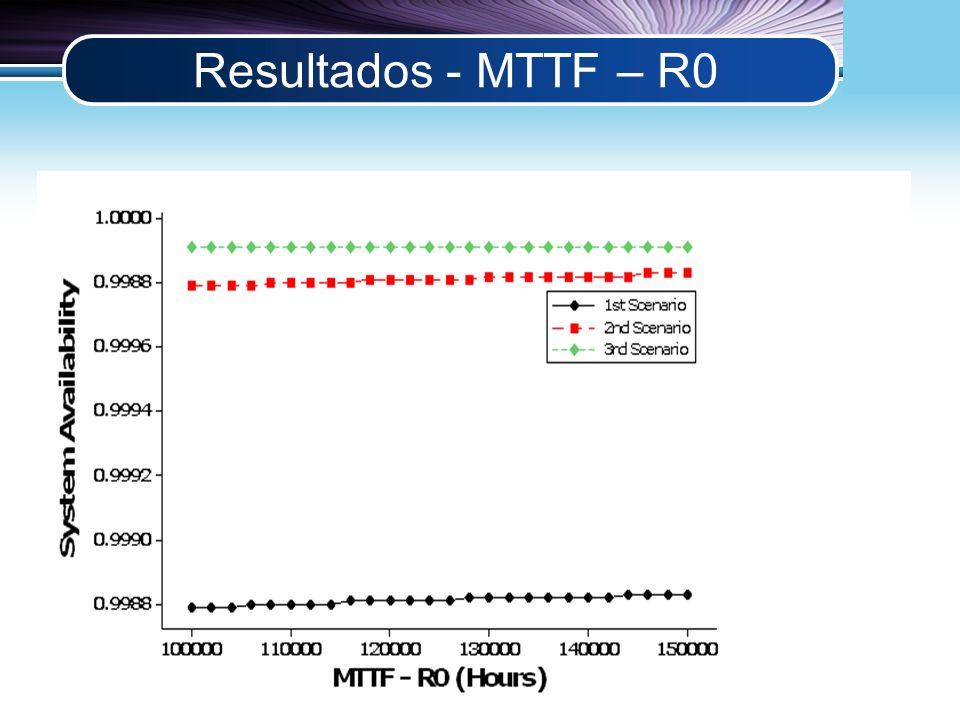 LOGO Resultados - MTTF – R0