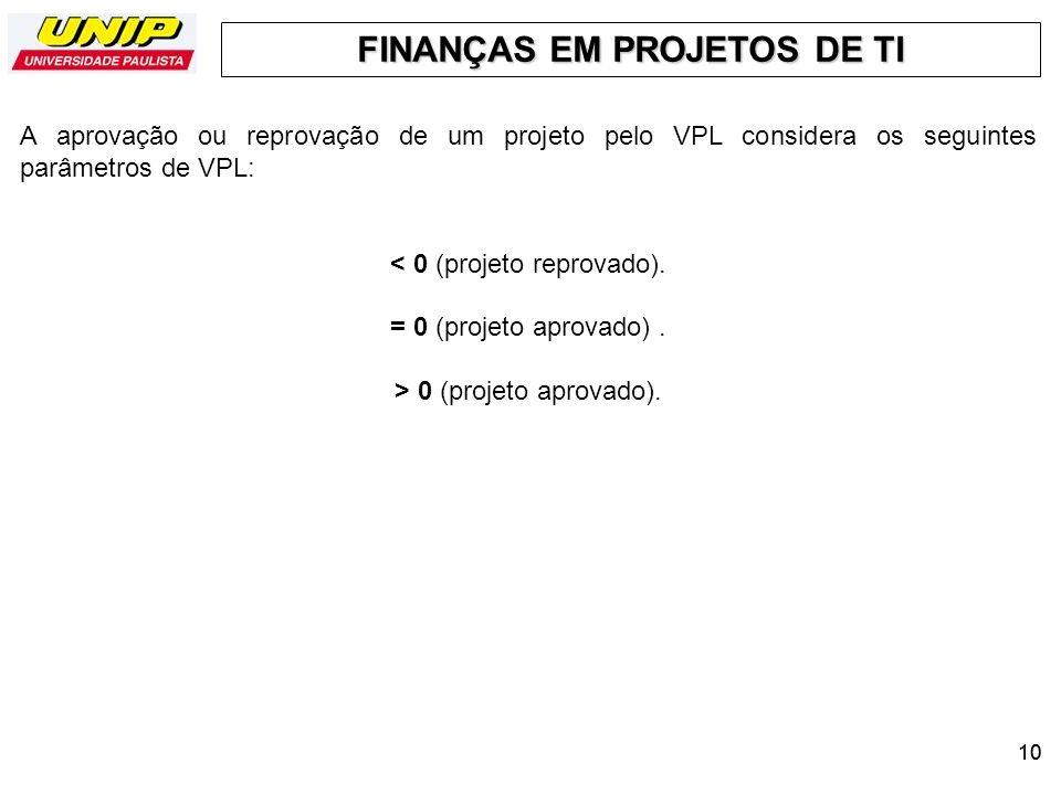 FINANÇAS EM PROJETOS DE TI 10 A aprovação ou reprovação de um projeto pelo VPL considera os seguintes parâmetros de VPL: < 0 (projeto reprovado). = 0