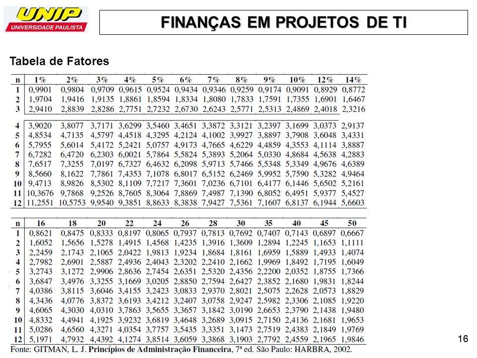 FINANÇAS EM PROJETOS DE TI 16 Tabela de Fatores TIR 1 – página 4, 6, TIR1 – Verificar : a partir da página 7