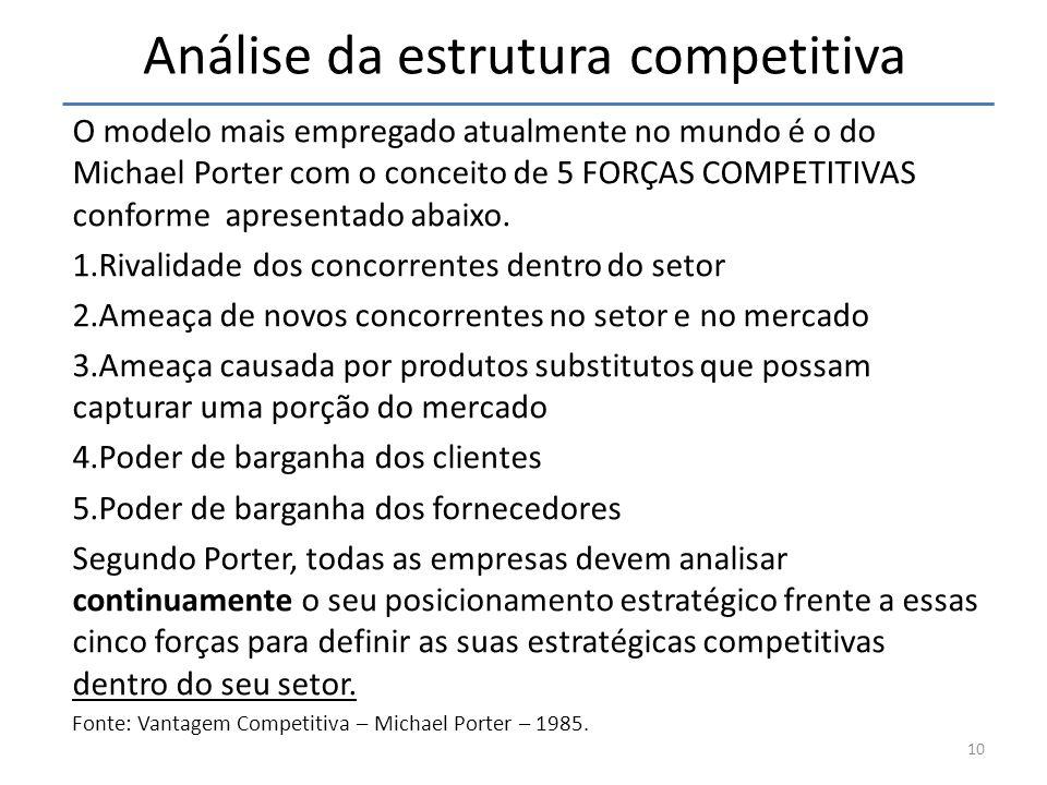 Análise da estrutura competitiva O modelo mais empregado atualmente no mundo é o do Michael Porter com o conceito de 5 FORÇAS COMPETITIVAS conforme ap