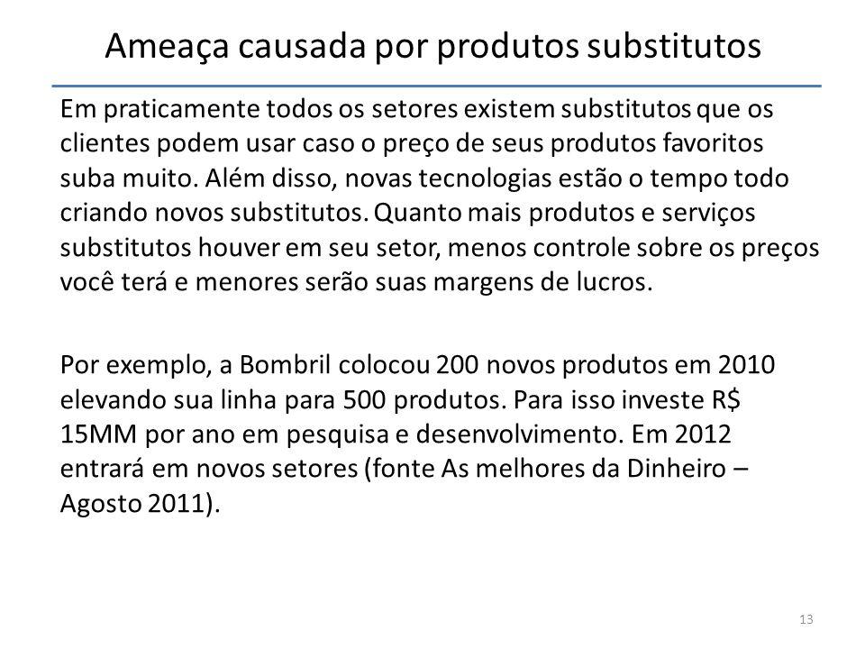 Ameaça causada por produtos substitutos Em praticamente todos os setores existem substitutos que os clientes podem usar caso o preço de seus produtos