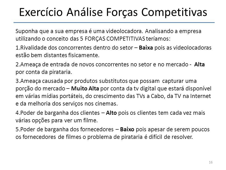Exercício Análise Forças Competitivas Suponha que a sua empresa é uma videolocadora. Analisando a empresa utilizando o conceito das 5 FORÇAS COMPETITI