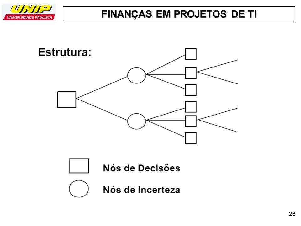 FINANÇAS EM PROJETOS DE TI 26