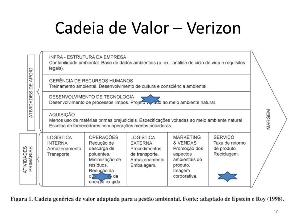 Cadeia de Valor – Verizon 10