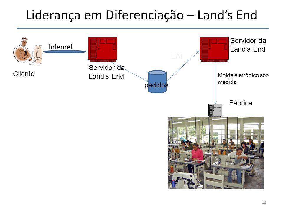 Liderança em Diferenciação – Lands End 12 Internet pedidos Servidor da Lands End EAI Servidor da Lands End Cliente Molde eletrônico sob medida Fábrica