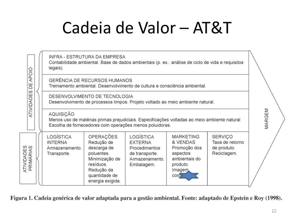 Cadeia de Valor – AT&T 22