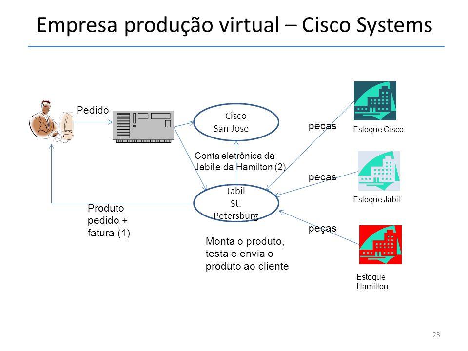 Empresa produção virtual – Cisco Systems 23 Cisco San JoseSS Pedido Jabil St. Petersburg Estoque Cisco Estoque Jabil Estoque Hamilton Monta o produto,