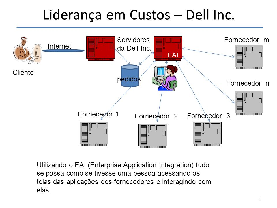 Liderança em Custos – Dell Inc. 5 Internet pedidos Servidores da Dell Inc. EAI Fornecedor m Fornecedor n Fornecedor 3 Fornecedor 2 Fornecedor 1 Utiliz
