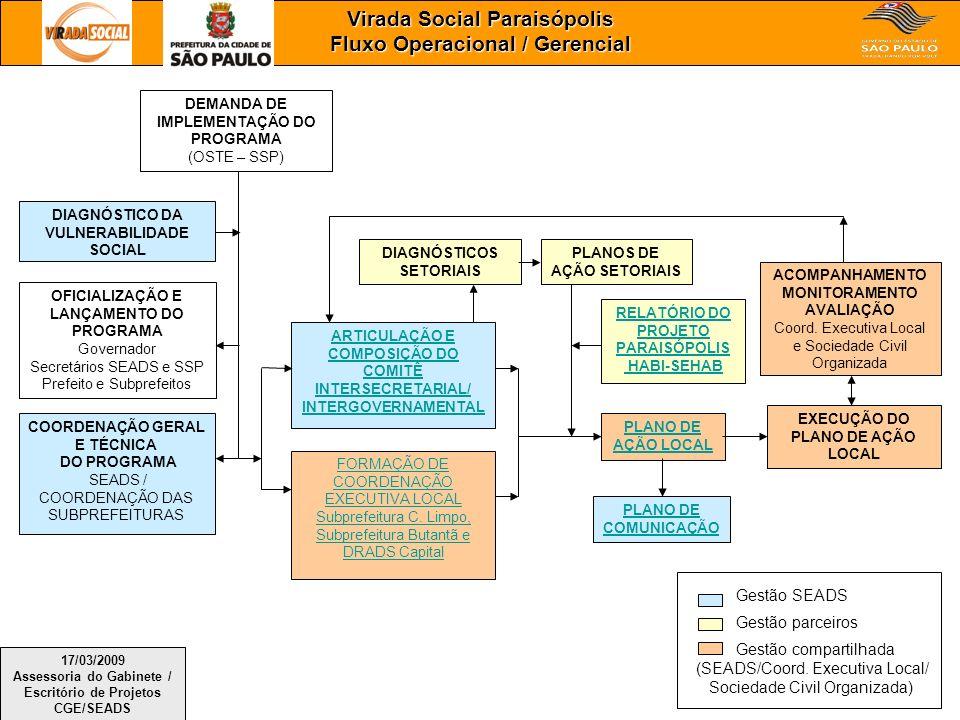 Virada Social Paraisópolis Fluxo Operacional / Gerencial EXECUÇÃO DO PLANO DE AÇÃO LOCAL ARTICULAÇÃO E COMPOSIÇÃO DO COMITÊ INTERSECRETARIAL/ INTERGOV