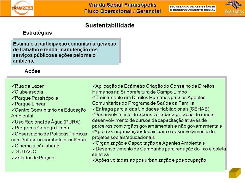 Virada Social Paraisópolis Fluxo Operacional / Gerencial Sustentabilidade Estímulo à participação comunitária, geração de trabalho e renda, manutenção