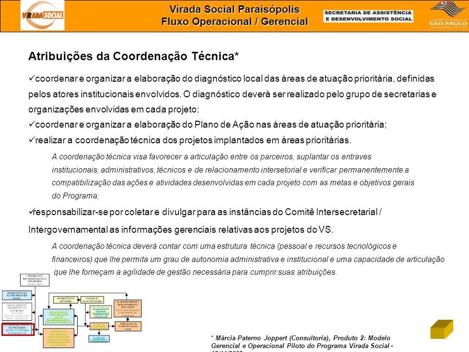 Virada Social Paraisópolis Fluxo Operacional / Gerencial Atribuições da Coordenação Técnica* coordenar e organizar a elaboração do diagnóstico local d