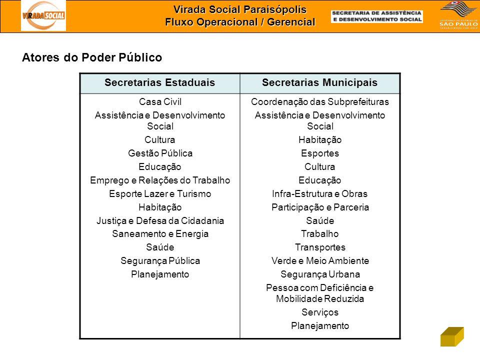 Virada Social Paraisópolis Fluxo Operacional / Gerencial Atores do Poder Público Secretarias EstaduaisSecretarias Municipais Casa Civil Assistência e