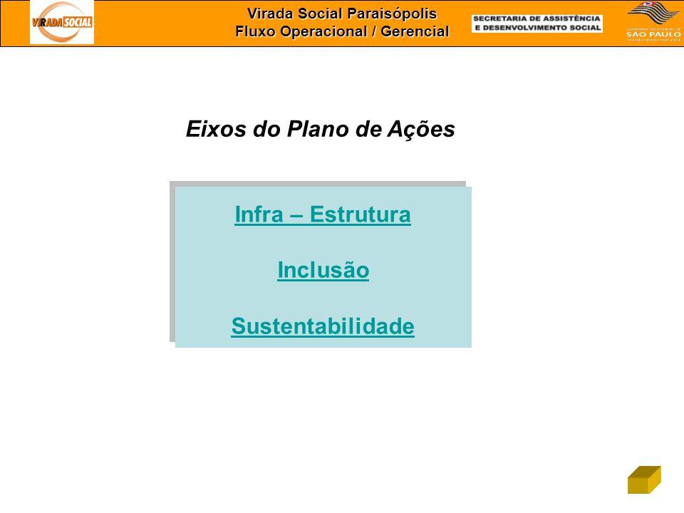 Virada Social Paraisópolis Fluxo Operacional / Gerencial Infra – Estrutura Inclusão Sustentabilidade Infra – Estrutura Inclusão Sustentabilidade Eixos