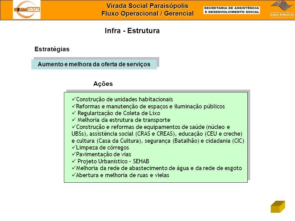 Virada Social Paraisópolis Fluxo Operacional / Gerencial Infra - Estrutura Estratégias Ações Construção de unidades habitacionais Reformas e manutençã