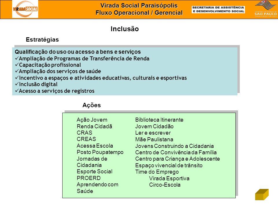 Virada Social Paraisópolis Fluxo Operacional / Gerencial Inclusão Qualificação do uso ou acesso a bens e serviços Ampliação de Programas de Transferên