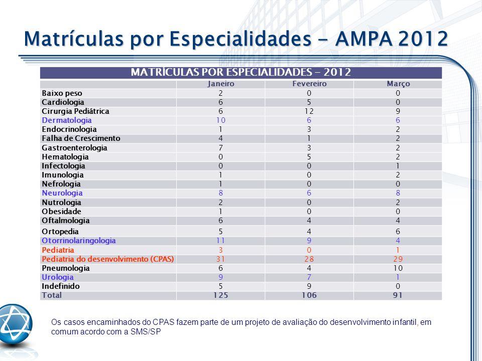 MATRÍCULAS POR ESPECIALIDADES - 2012 JaneiroFevereiroMarço Baixo peso200 Cardiologia650 Cirurgia Pediátrica6129 Dermatologia1066 Endocrinologia132 Fal