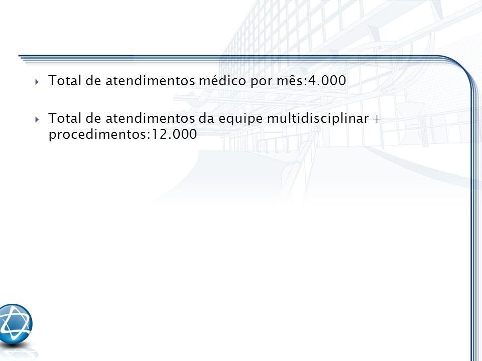Total de atendimentos médico por mês:4.000 Total de atendimentos da equipe multidisciplinar + procedimentos:12.000
