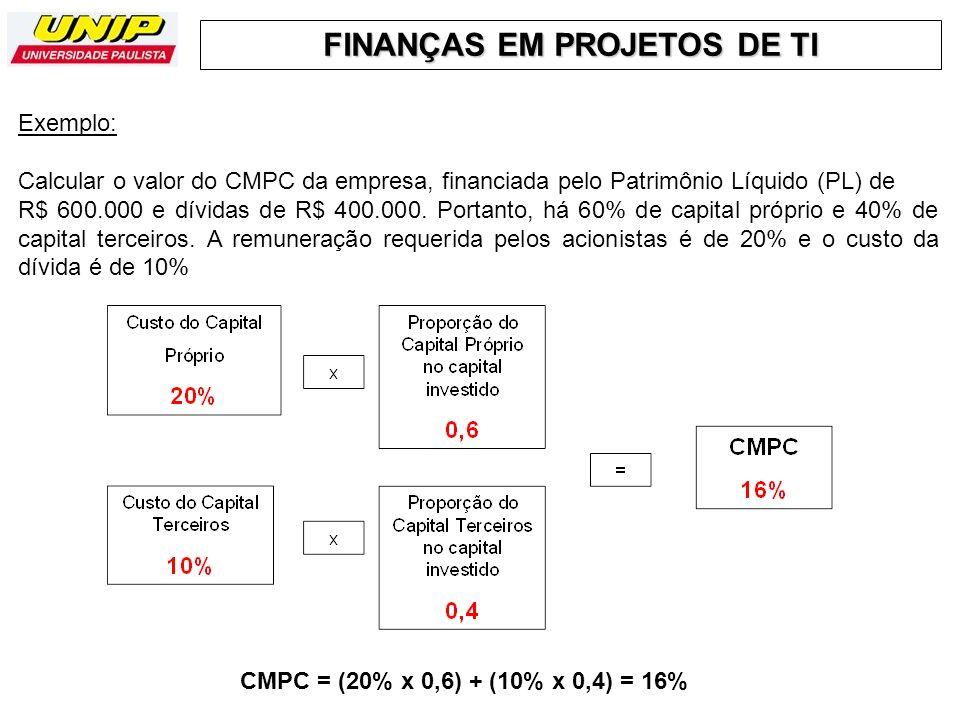 FINANÇAS EM PROJETOS DE TI Exemplo: Calcular o valor do CMPC da empresa, financiada pelo Patrimônio Líquido (PL) de R$ 600.000 e dívidas de R$ 400.000