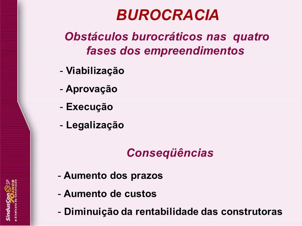 Obstáculos burocráticos nas quatro fases dos empreendimentos - Viabilização - Aprovação - Execução - Legalização BUROCRACIA - Aumento dos prazos - Aum