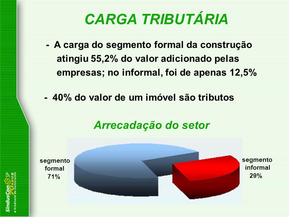 - A carga do segmento formal da construção atingiu 55,2% do valor adicionado pelas empresas; no informal, foi de apenas 12,5% segmento formal 71% segm