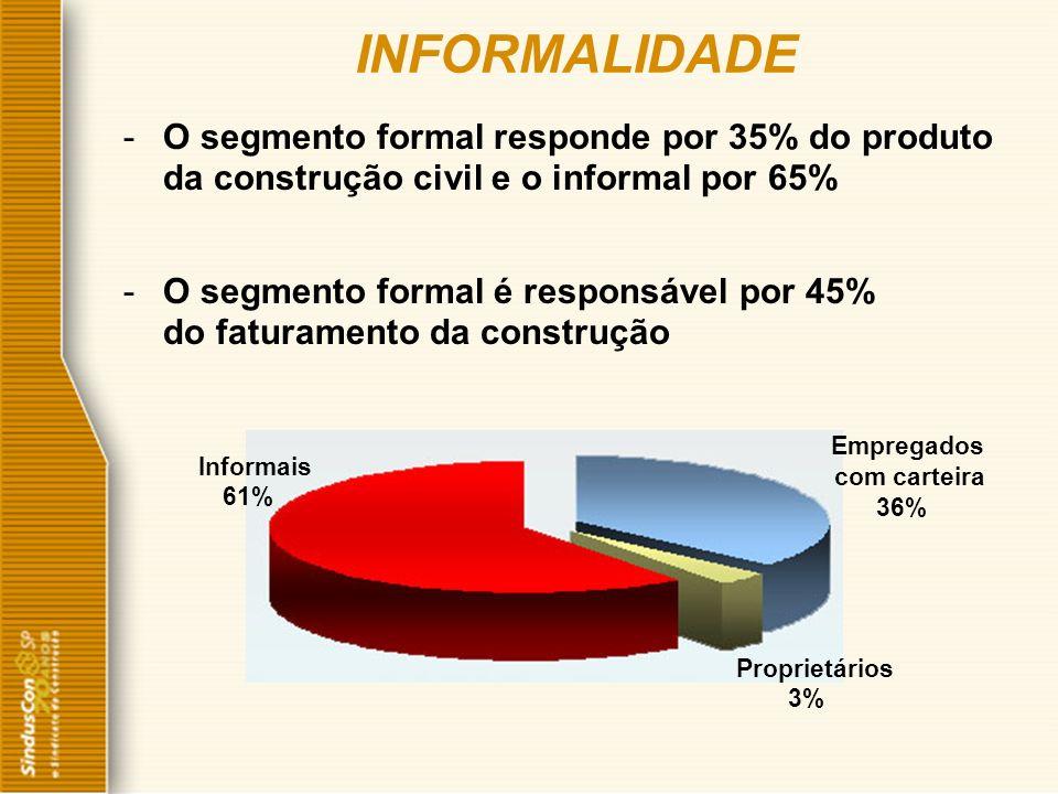 -O segmento formal responde por 35% do produto da construção civil e o informal por 65% -O segmento formal é responsável por 45% do faturamento da con