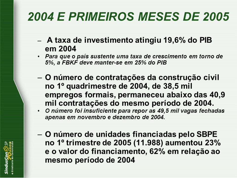 – A taxa de investimento atingiu 19,6% do PIB em 2004 Para que o país sustente uma taxa de crescimento em torno de 5%, a FBKF deve manter-se em 25% do