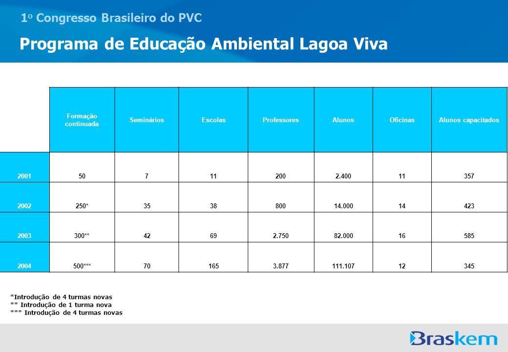 1 o Congresso Brasileiro do PVC Programa de Educação Ambiental Lagoa Viva Formação continuada SemináriosEscolasProfessoresAlunosOficinasAlunos capacit