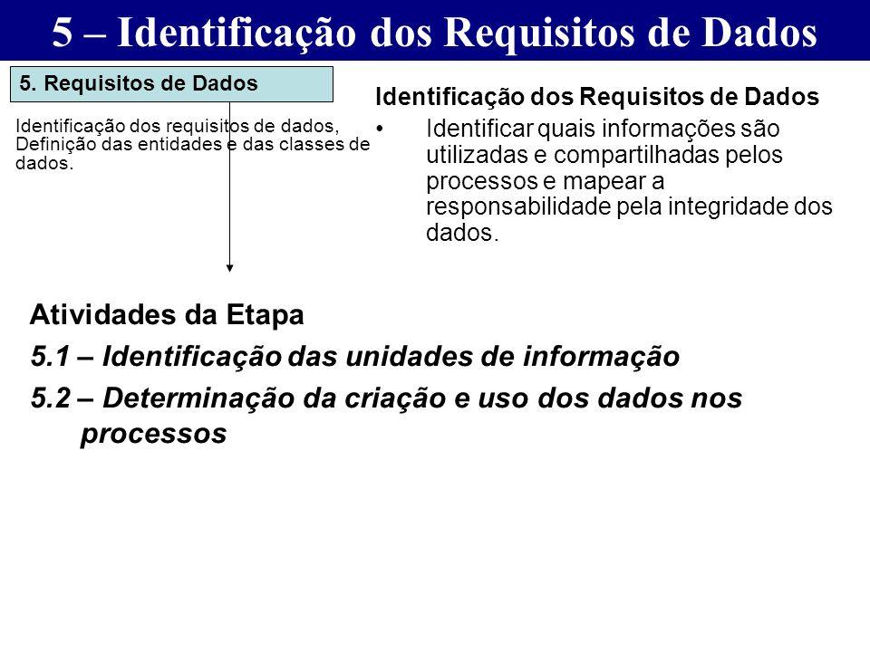 5. Requisitos de Dados Identificação dos requisitos de dados, Definição das entidades e das classes de dados. Identificação dos Requisitos de Dados Id