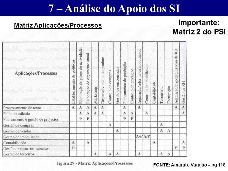 FONTE: Amaral e Varajão – pg 118 7 – Análise do Apoio dos SI Matriz Aplicações/Processos Importante: Matriz 2 do PSI