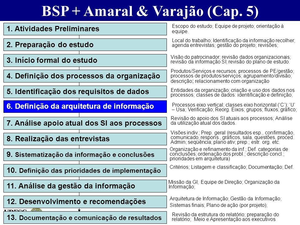 BSP + Amaral & Varajão (Cap. 5) 1. Atividades Preliminares 2. Preparação do estudo 3. Início formal do estudo 4. Definição dos processos da organizaçã